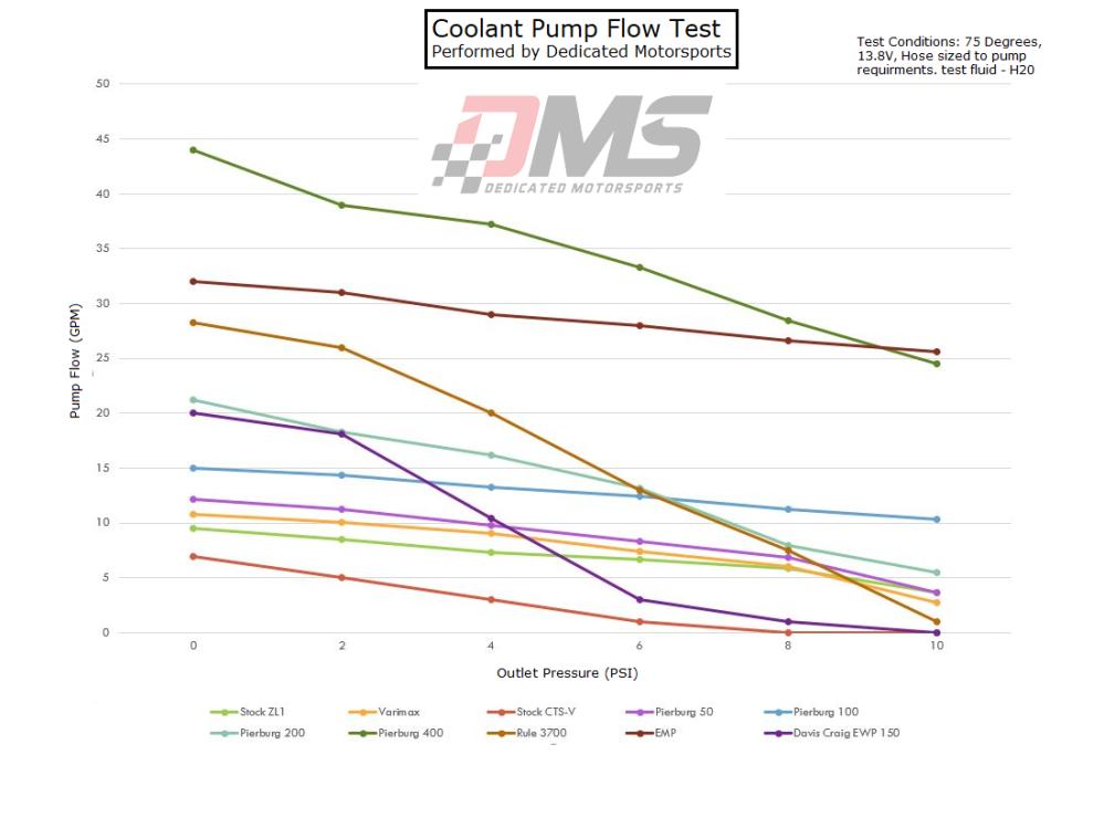 Pump test DMS